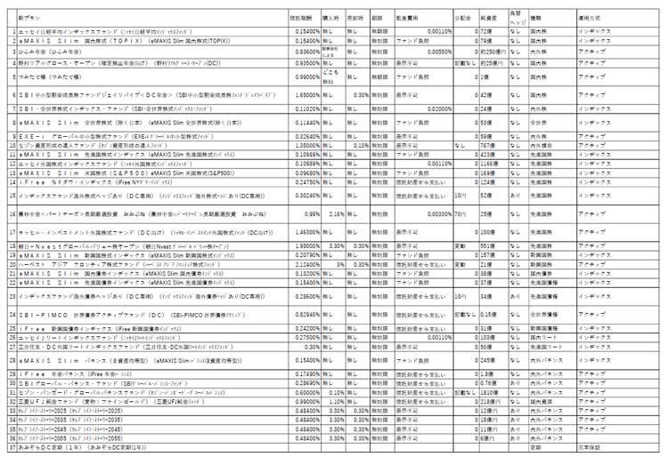 SBI証券確定拠出年金セレクトプラン商品一覧表